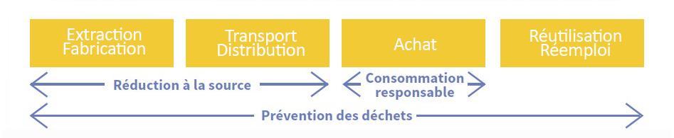 Processus de prévention : de la fabrication au réemploi