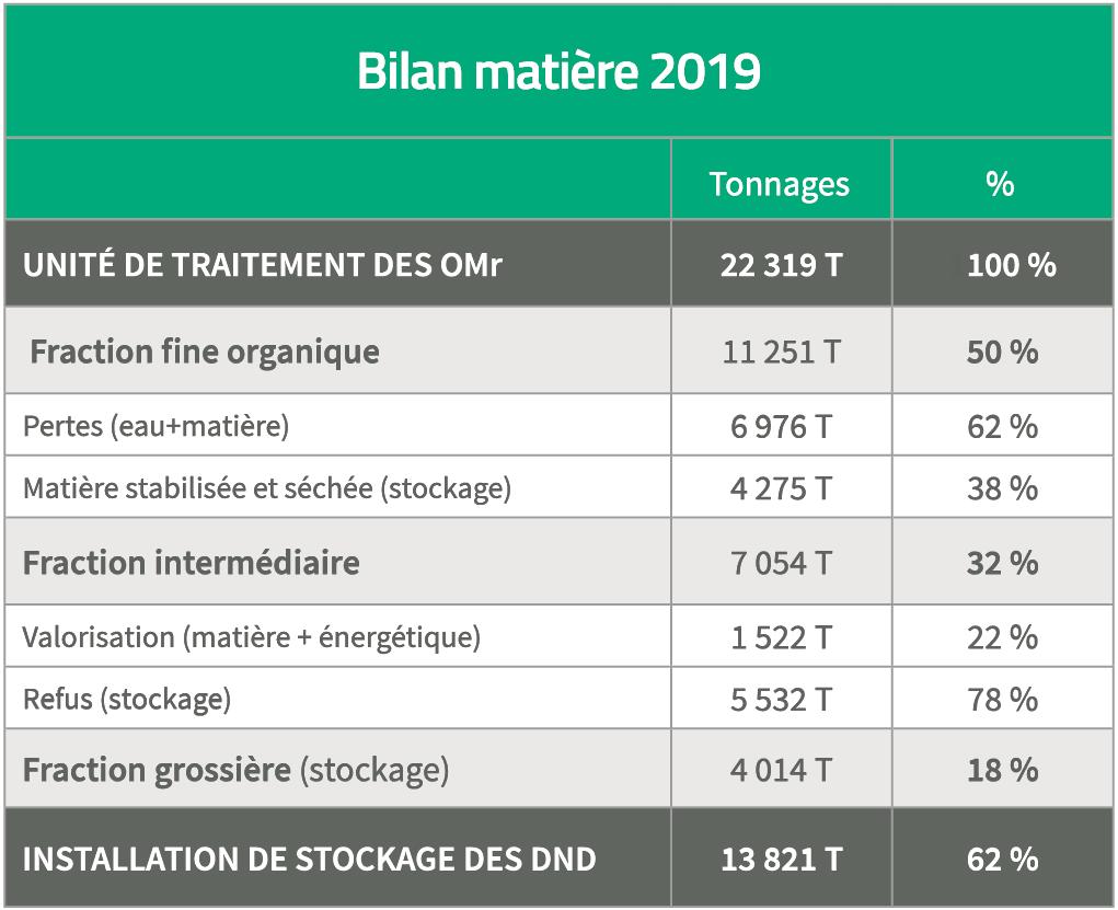 Bilan matière ISDND 2019